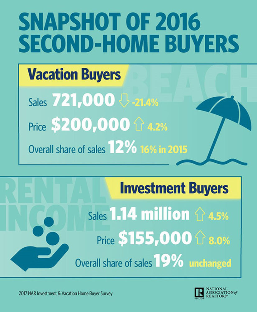 Snapshot of 2016 second home buyers infographic 04 12 2017 600w 728h