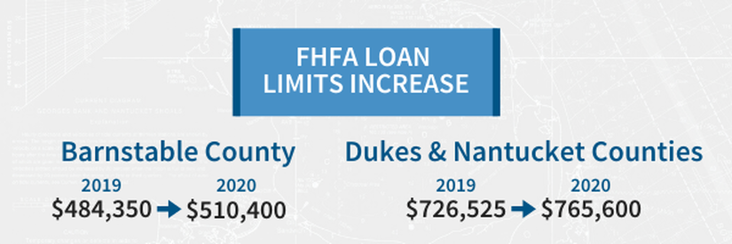 FHA FHFA Loan Limits 2020